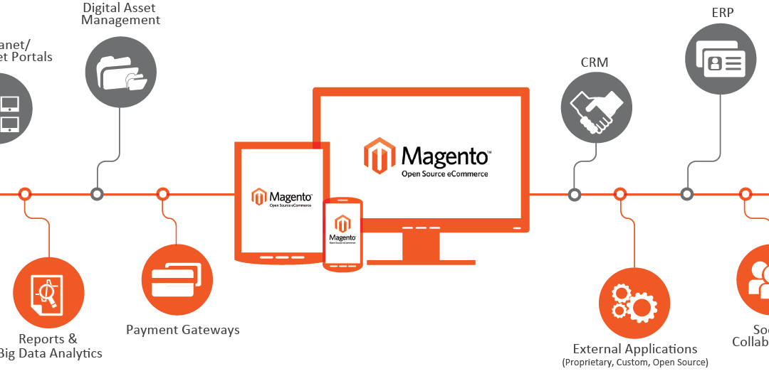 Thinking About Switching To Magento? Consider These