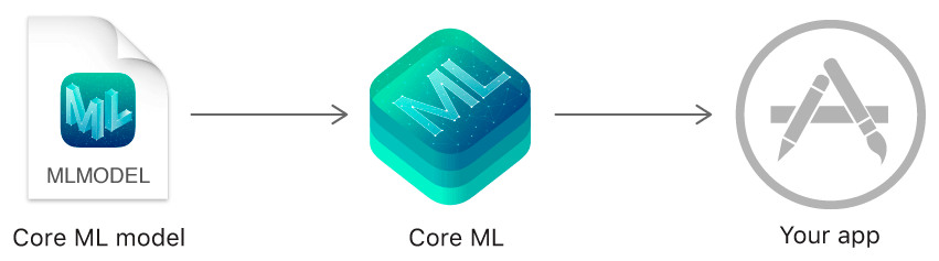 Core ML by Apple