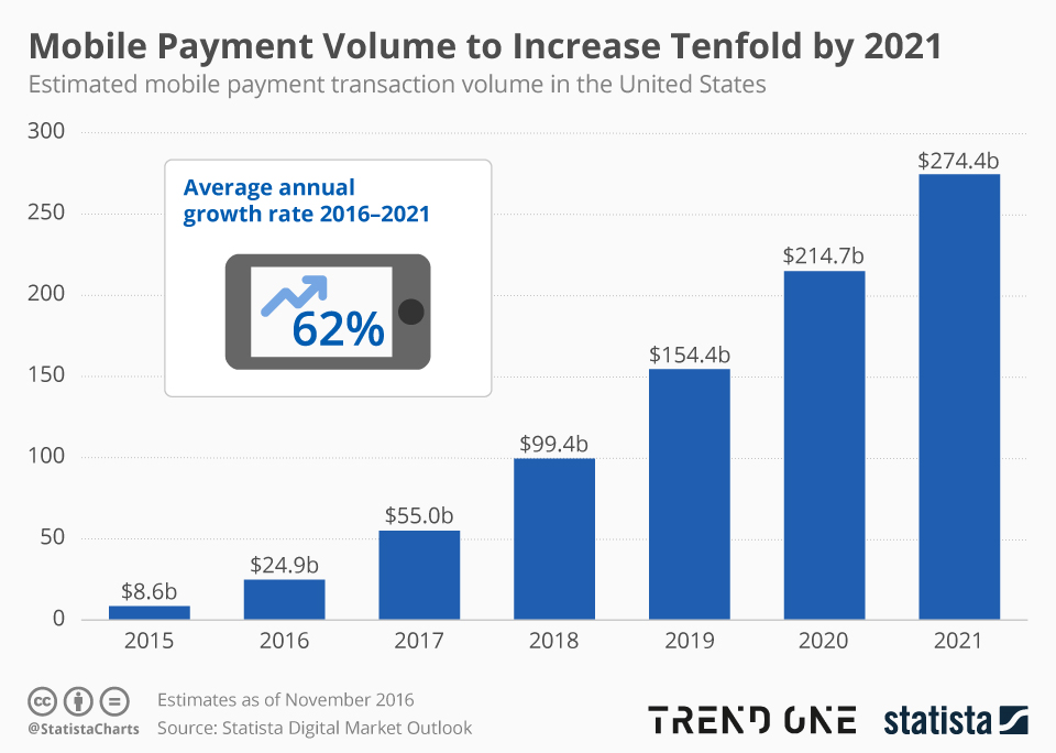 Mobile Payment Volume 2021