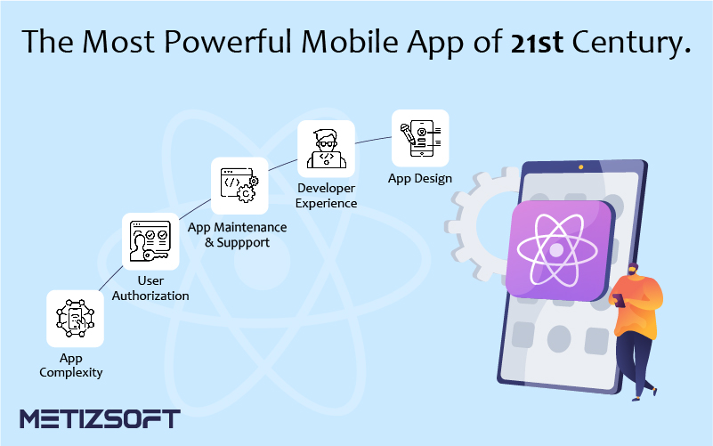 React Native: The Most Powerful Mobile App of 21st Century And Cost Estimation.