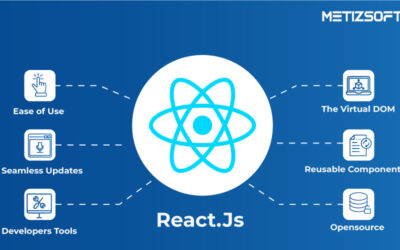 How ReactJS Provides Fast and Seamless Website Development for eCommerce?