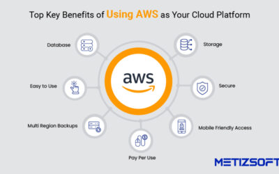 Key Benefits of Using AWS as Your Cloud Platform in Real World